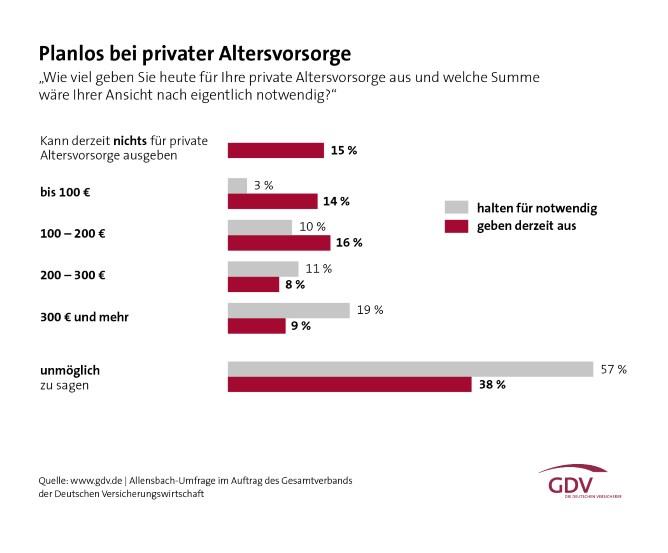 GDV Grafik Planlos bei der Altersvorsorge
